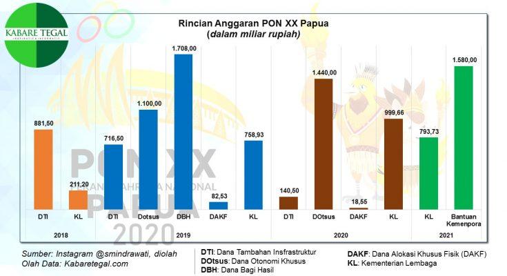 Anggaran PON XX Papua